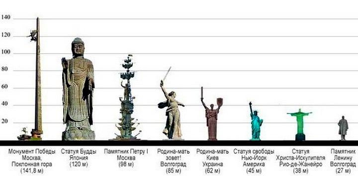 Самые высокие памятники
